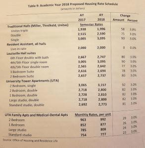 Housing rates