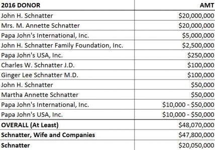 John Schnatter 2016 donations